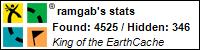 Profile for ramgab