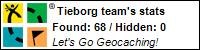 Profile for Tieborg team