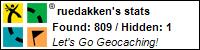 Profile for ruedakken