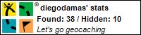 Profile for diegodamas