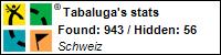 Profile for Tabaluga