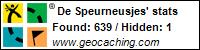Profile for De Speurneusjes